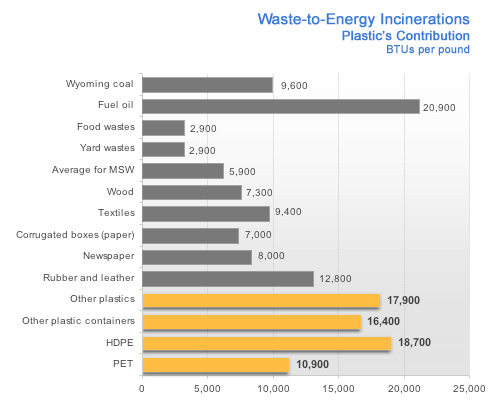 Waste to Energy Incinerations